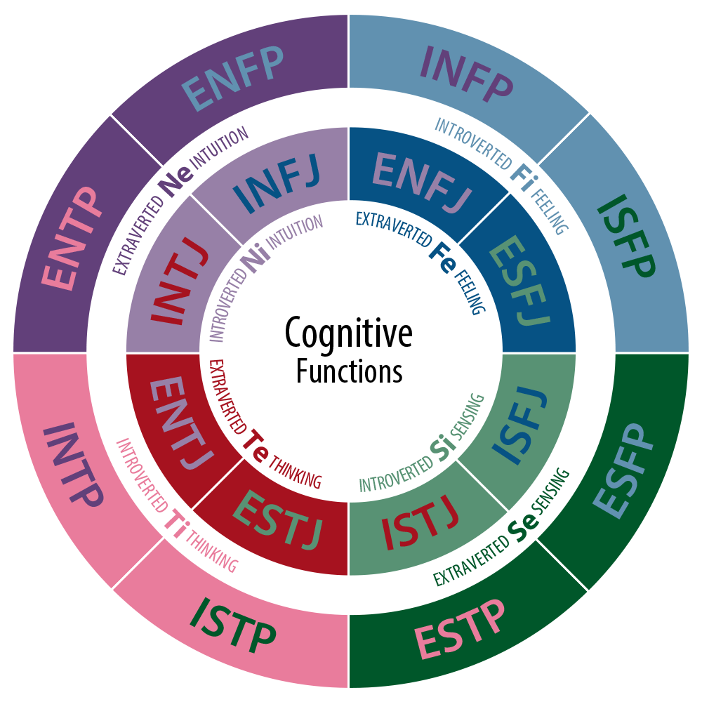 CognitiveFunctions.png