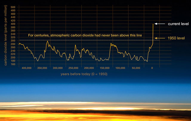 Carbon Dioxide Levels over Time